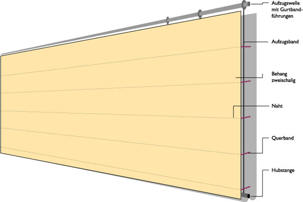 Steurer-TVH-Trennvorhang-Überblick