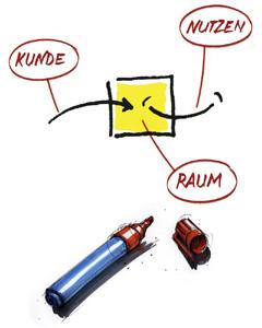 Steurer-U-Flipchart-Kunde-Raum-Nutzen